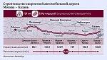 Объявлены тендеры на планировку автотрассы Москва - Казань