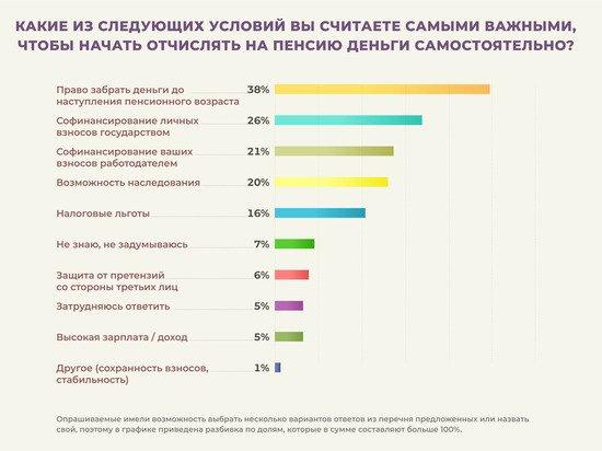 Россияне хотят копить на пенсию только вместе с государством